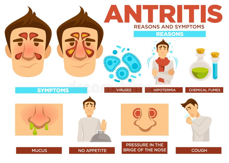 Antritis reasons and symptoms poster with text vector. Viruses and hypothermia, chemical fumes causing sickness. Mucus and absence of appetite, pressure in royalty free illustration