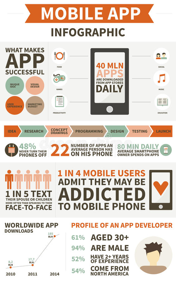 App infographic ontwikkeling stock illustratie