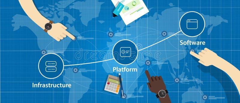 Appanni la combinazione della pila di IaaS PaaS e di infrastruttura della piattaforma di SaaS illustrazione di stock