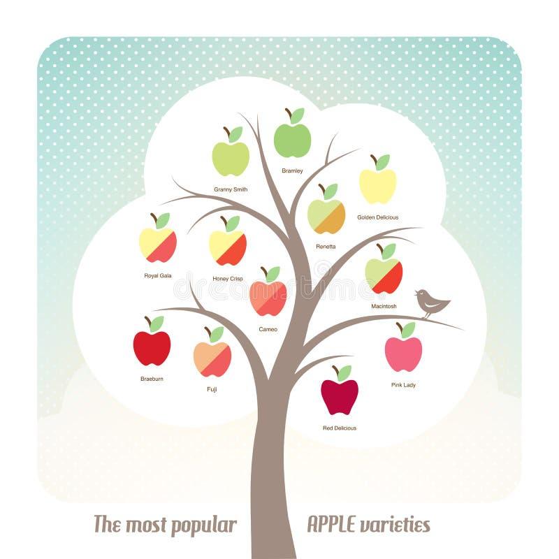 Apple variationer stock illustrationer