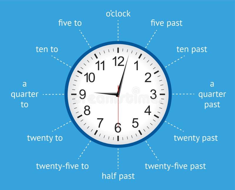 Aprenda dizer o tempo com um pulso de disparo análogo infographic ilustração do vetor