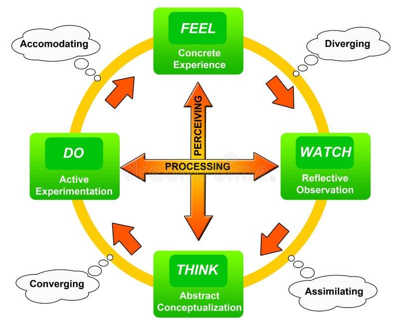 Aprendendo o ciclo ilustração do vetor