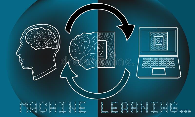Aprendizaje de máquina ml y proceso del AI de la inteligencia artificial ilustrado stock de ilustración