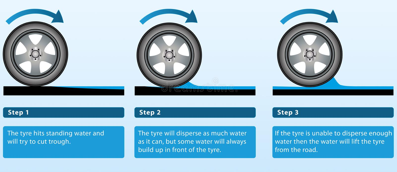 Aquaplaning εξήγηση απεικόνιση αποθεμάτων