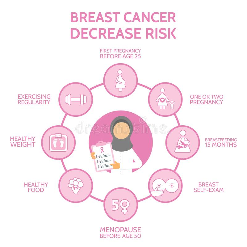 Arab doctor. Breast cancer awareness infographic concept. Decrease risk of breast cancer. Banner with woman arab doctor. And icons. Medical examination. Online vector illustration