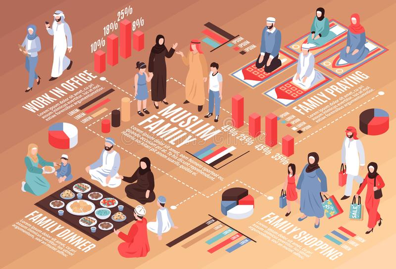 Arab Family Isometric Flowchart. With work dinner and shopping symbols vector llustration royalty free illustration