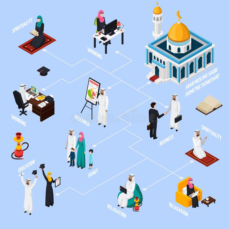 Arab Muslims Isometric Flowchart. With family, work in office, spirituality and relaxation on blue background vector illustration stock illustration