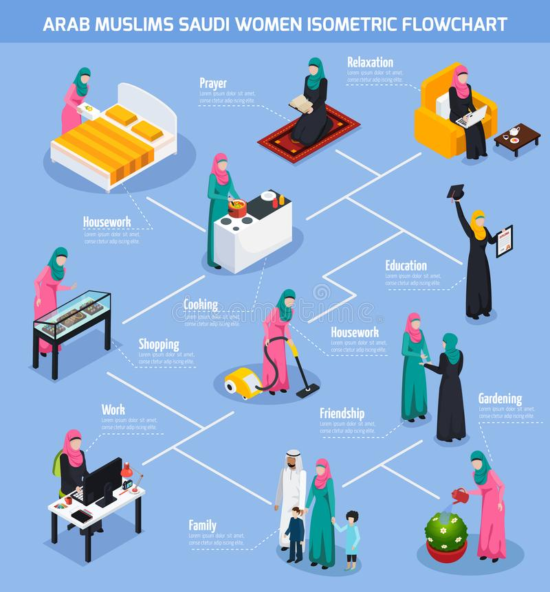 Arab Muslims Saudi Women Flowchart. Arab muslims isometric flowchart with saudi women during housework, gardening, shopping, prayer on blue background vector royalty free illustration