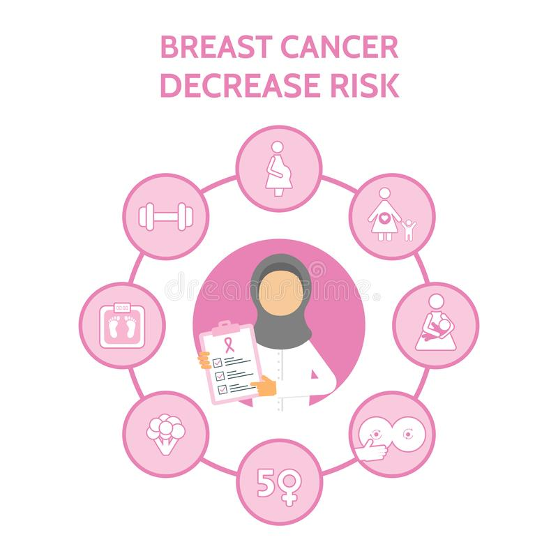 Arab woman doctor. Breast cancer awareness with infographic icons. Decrease risk of breast cancer banner. Medical. Examination. Online doctor diagnosis. Vector stock illustration