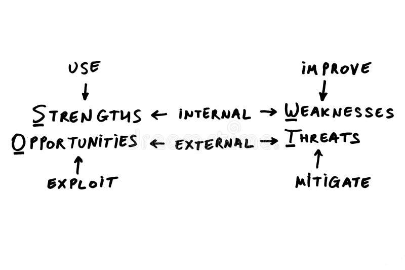 ARBEIT-Analyse vektor abbildung