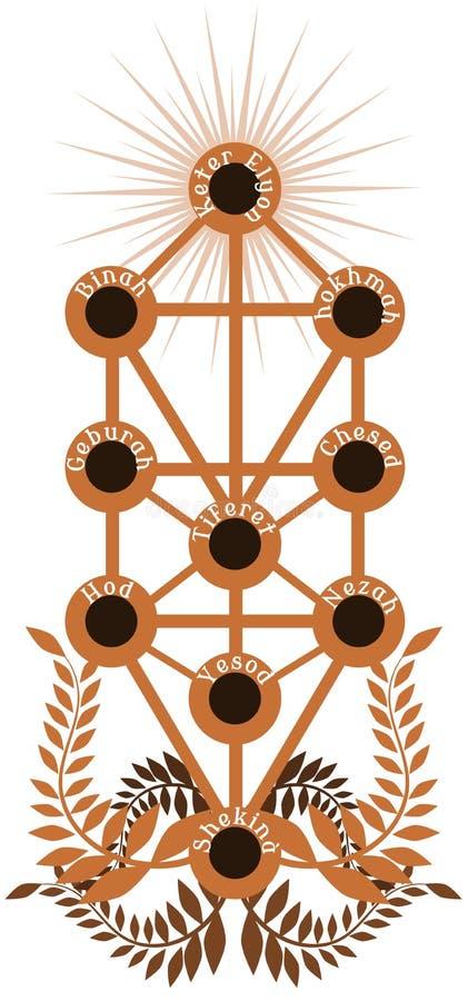 Arbre de Sephiroth illustration stock