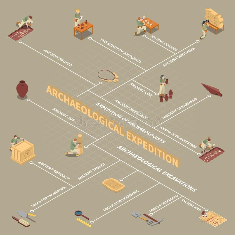 Archeology Isometric Flowchart. With ancient life and people symbols vector illustration vector illustration