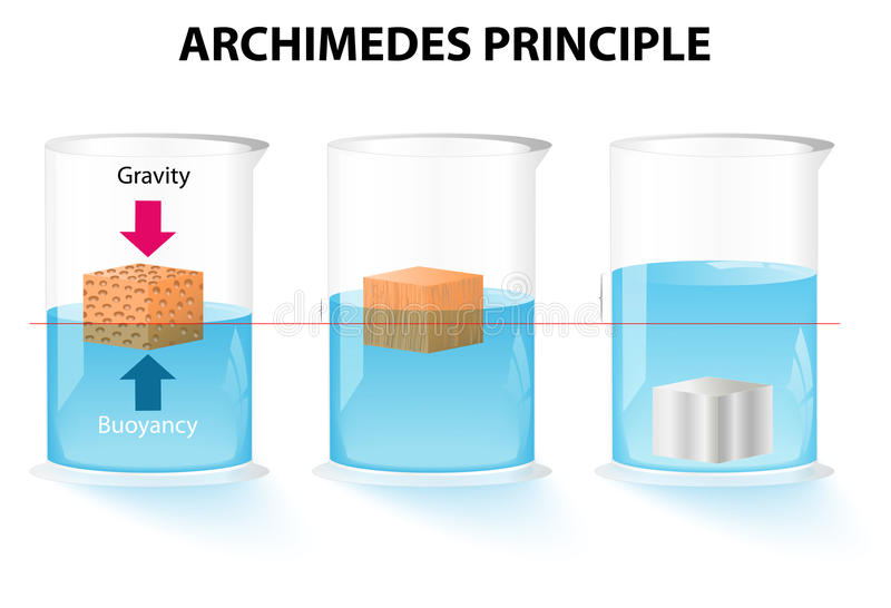 Archimedes princip stock illustrationer