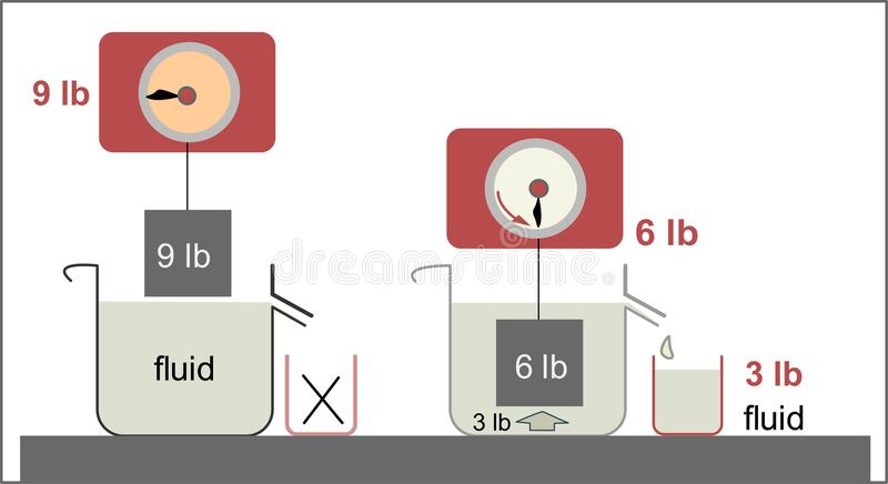 Archimedes` principle as law of physics fundamental to fluid mechanics royalty free illustration