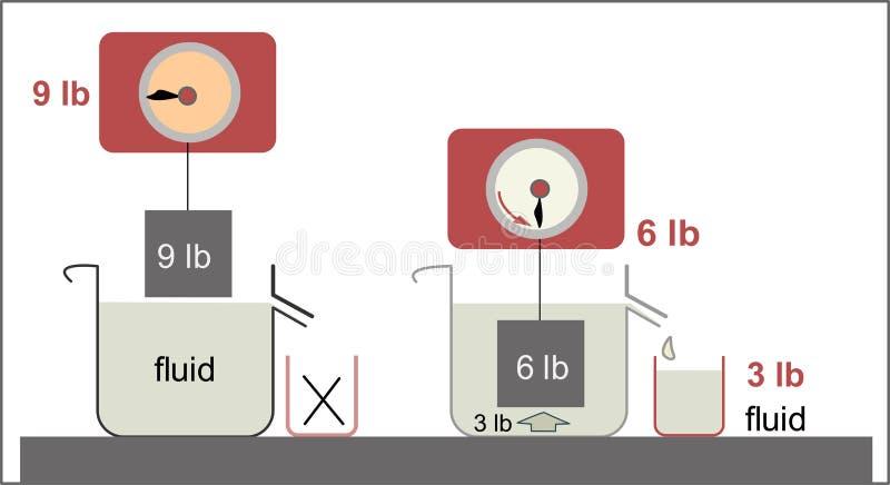 Archimedes-` Prinzip als Gesetz der Physikgrundlage zur Strömungsmechanik lizenzfreie abbildung