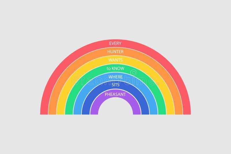Arco-íris colorido no fundo cinzento Cada Hunter Wants para saber onde senta o faisão ilustração royalty free