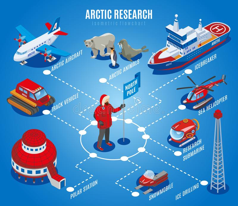 Arctic Research Isometric Flowchart. North pole exploration, scientific station, animals, equipment and vehicles, blue background vector illustration royalty free illustration