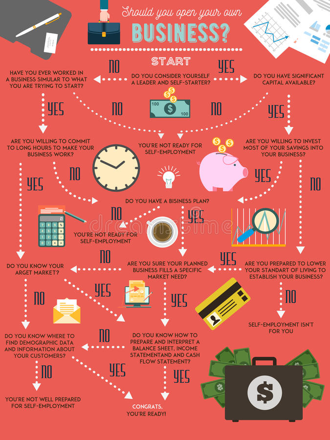 Free Are You Ready To Start Your Own Business Chart Infographics. Vector Poster. Financial Design Elements, Icons Royalty Free Stock Photography - 75225057