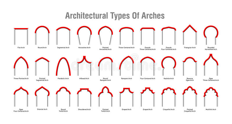 Arkitektonisk typ av bågesymboler vektor illustrationer