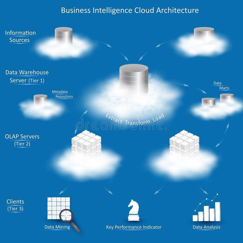 Arkitektur för moln för affärsintelligens stock illustrationer