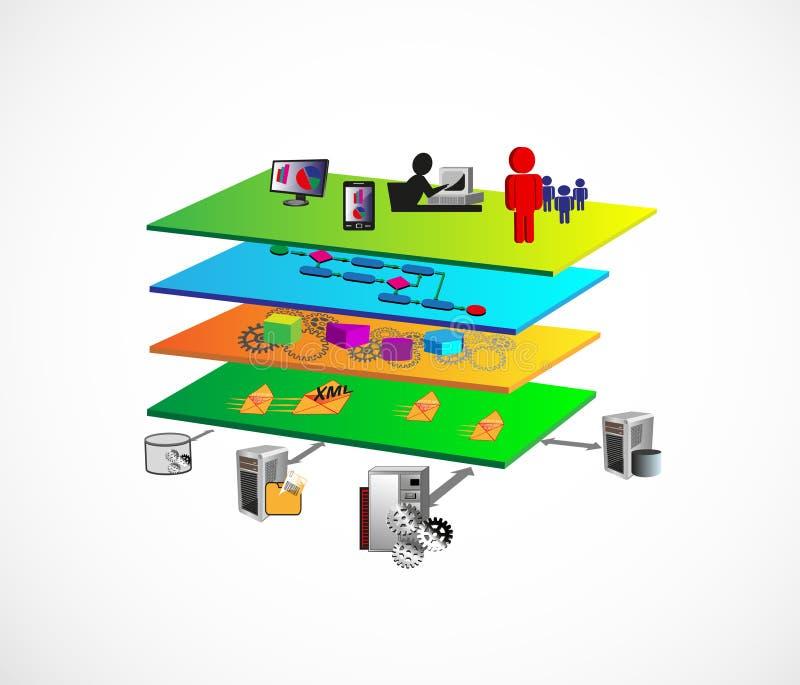 Arquitetura da camada de SOA ilustração stock