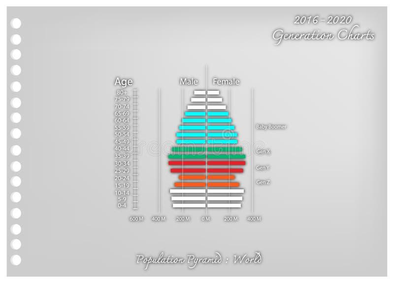 Art de papier des graphiques 2016-2020 de pyramides de population avec la génération 4 illustration stock