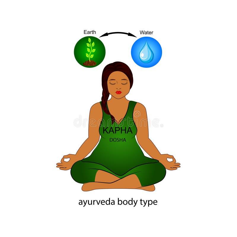Art menschlichen Körpers Ayurvedic - Kapha-dosha Erde und Wasser lizenzfreie abbildung