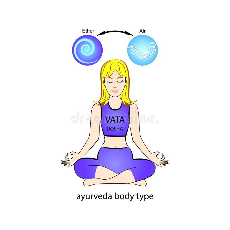 Art menschlichen Körpers Ayurvedic - Vata-dosha Äther und Luft stock abbildung