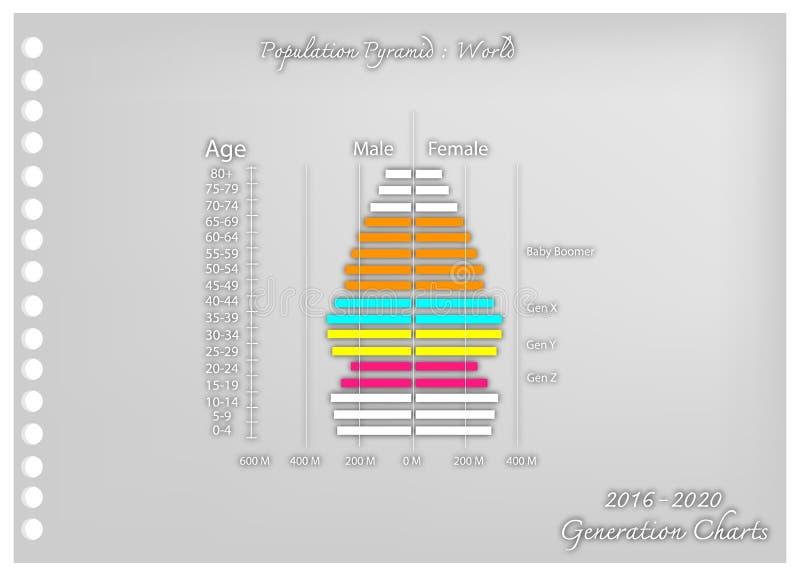 Arte de papel de los gráficos 2016-2020 de las pirámides de población con la generación 4 ilustración del vector
