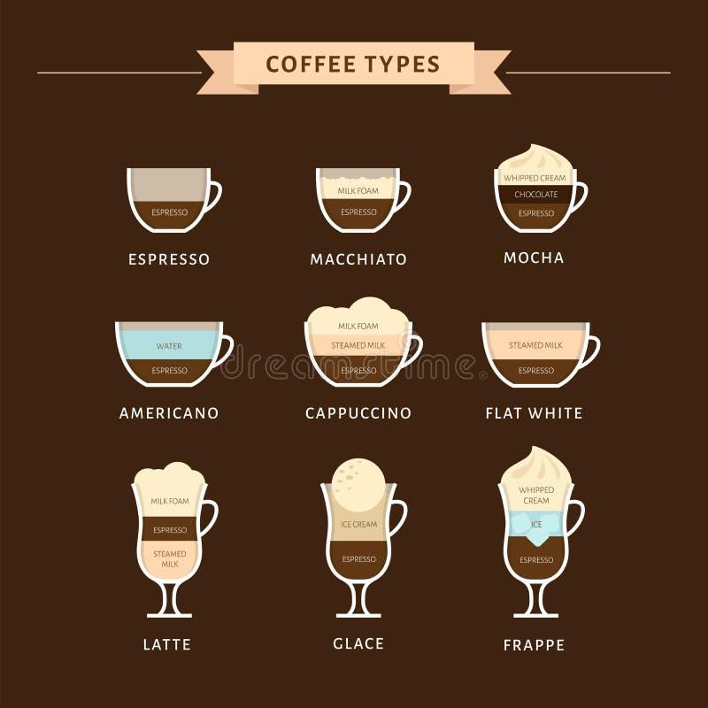 Arten der Kaffeevektorillustration Infographic von Kaffeearten vektor abbildung