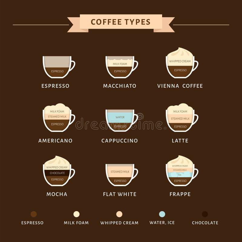 Arten der Kaffeevektorillustration Infographic von Kaffeearten lizenzfreie abbildung