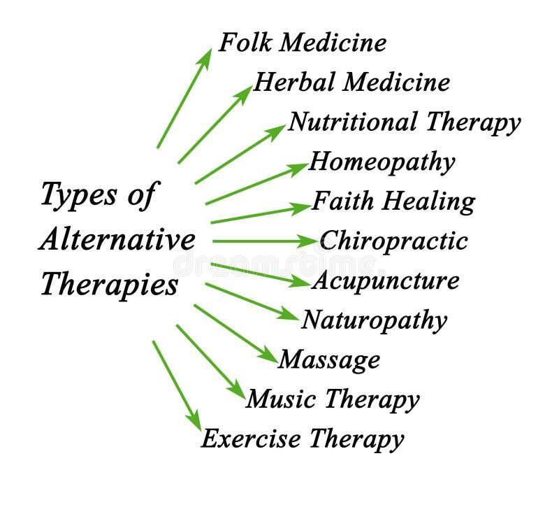 Arten von alternativen Therapien stock abbildung