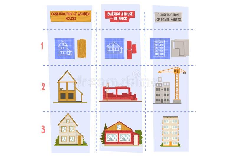 Arten von Materialien für Wohnhausbauholz, -ziegelstein und -platten Technische Konstruktionszeichnungen, Prozess des Gebäudes lizenzfreie abbildung