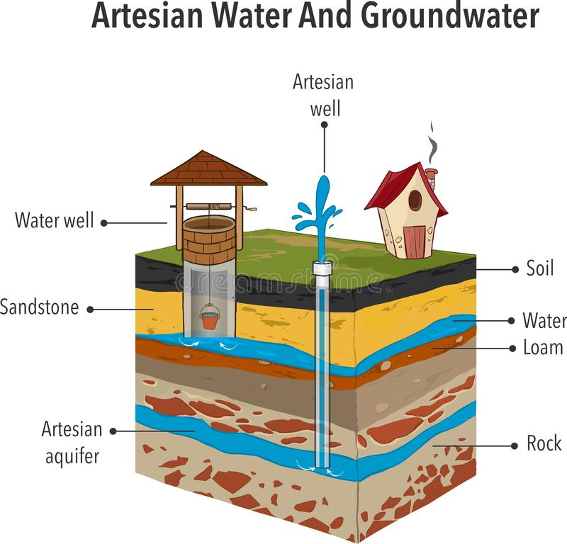 Artesian Water And Groundwater Vector illustration royalty free stock photos