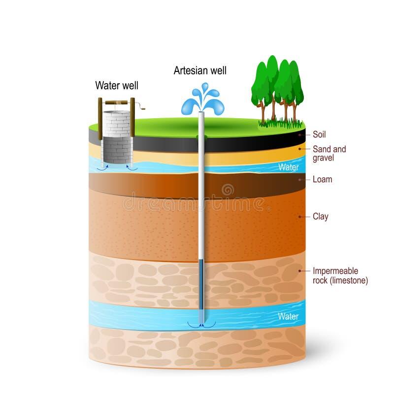Artesian wody gruntowe i woda ilustracja wektor