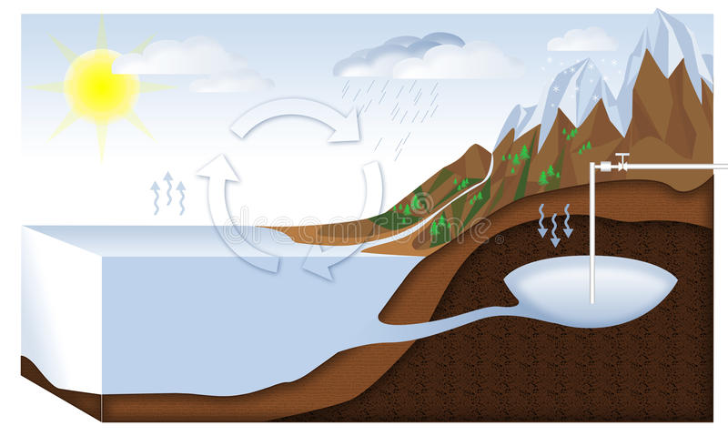 Artesisk brunn royaltyfri illustrationer