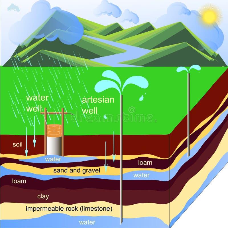 Artesisk brunnintrig Artesian vattentunnelbana Plan illustration för vektor för designbeståndsdelmateriel royaltyfri illustrationer