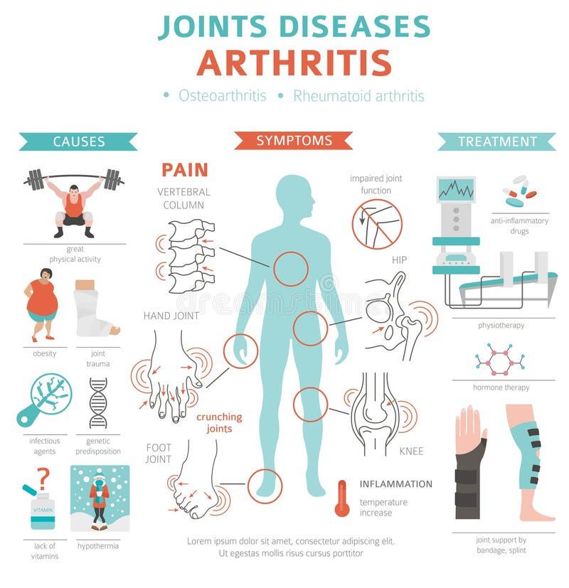 Articula enfermedades Síntomas de la artritis, sistema del icono del tratamiento Médico ilustración del vector
