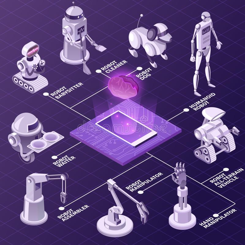 Artificial Intelligence Isometric Flowchart. Artificial intelligence, automated industrial equipment, robots with various duties isometric flowchart on violet royalty free illustration