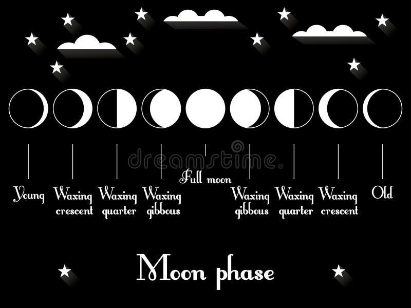 As fases da lua O ciclo inteiro da lua nova a completamente ilustração royalty free