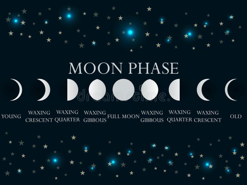 As fases da lua O ciclo inteiro da lua nova a completamente Vetor ilustração royalty free