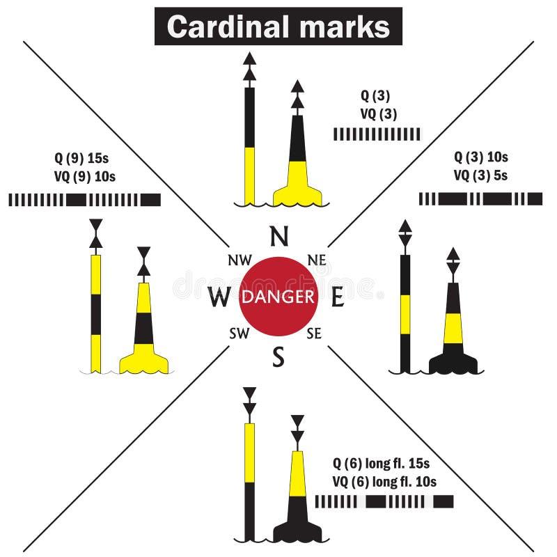 As marcas cardinais são uma marca ou uma boia do mar usada na pilotagem marítima para indicar a posição de um perigo e o sentido  ilustração do vetor