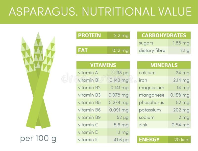 Asparagus infographic royalty ilustracja