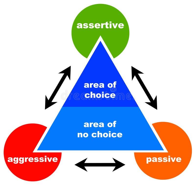 Assertief agressief passief royalty-vrije illustratie