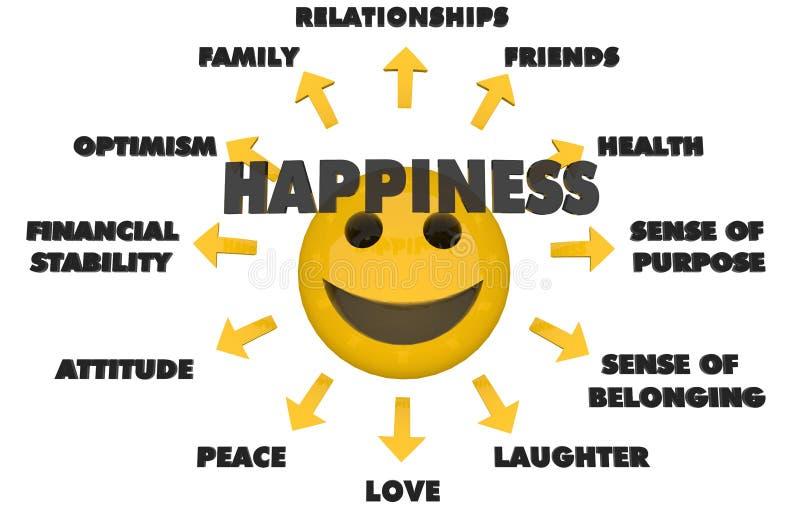 Assuntos da felicidade ilustração royalty free