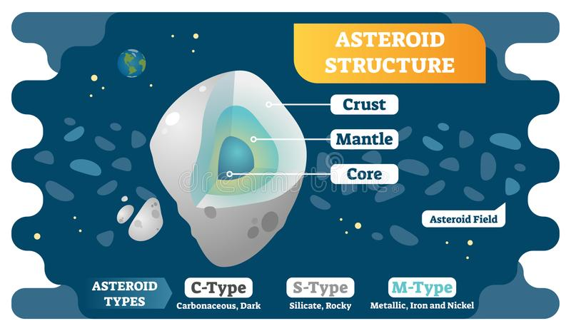 Asteroid structure cross section and asteroid types vector illustration diagram. stock illustration