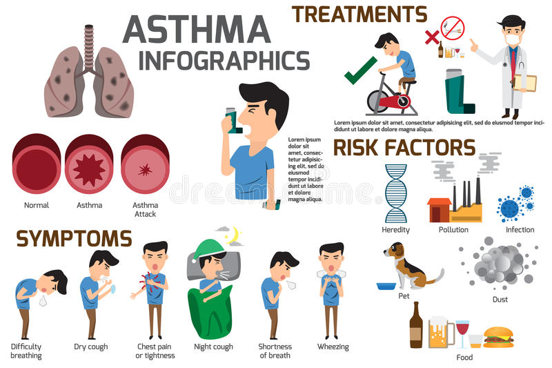 Asthma infographic elements. Detail about of asthma symptoms and royalty free illustration
