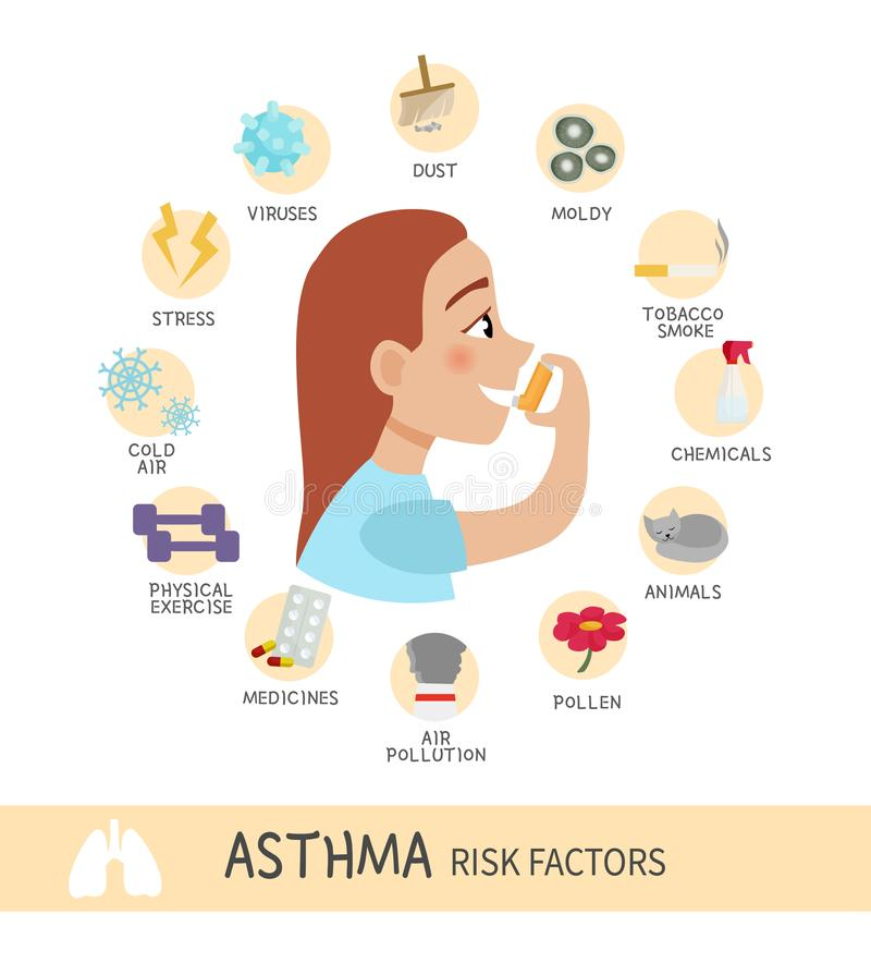 Asthma infographic. Risk factors for asthma. Infographics of the disease. Illustration of a cute girl with an inhaler. Template for medical brochures, magazines vector illustration