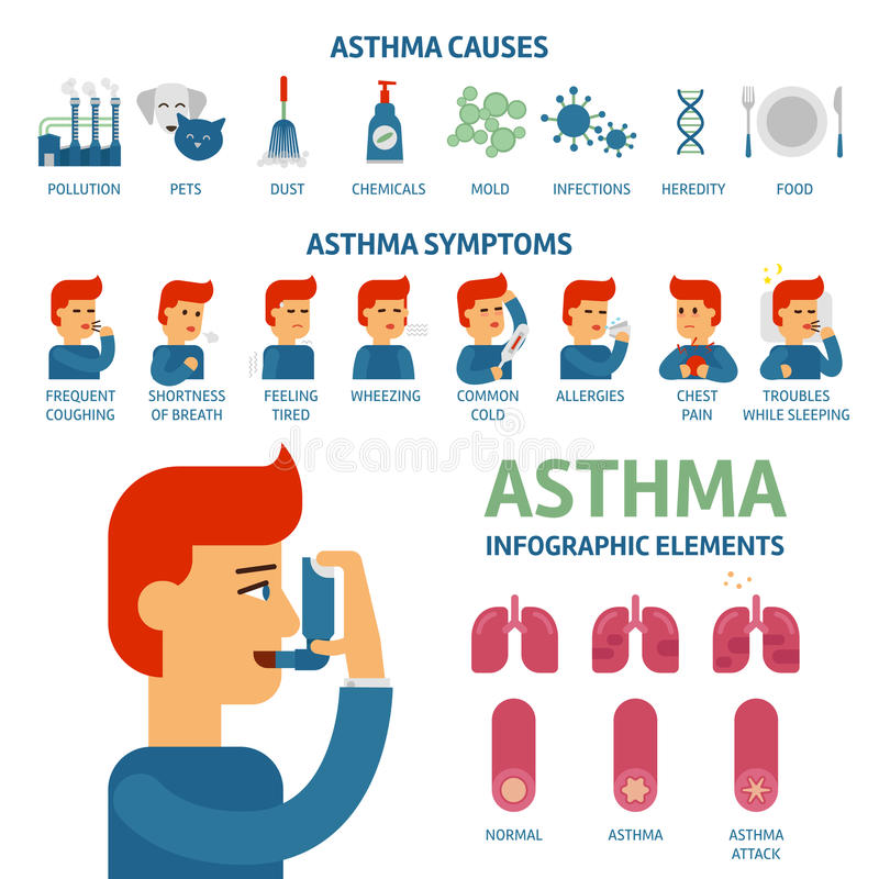Asthma symptoms and causes infographic elements. Asthma triggers vector flat illustration. Man uses an inhaler against vector illustration