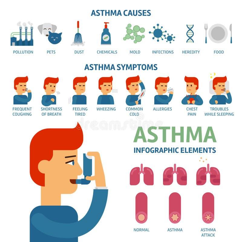 Asthmasymptome und infographic Elemente der Ursachen Asthma löst flache Illustration des Vektors aus Mann benutzt einen Inhalator vektor abbildung